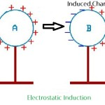 Electrostatic Question and Answer with Explanation