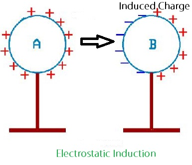 File VFPt dipole electric besides Chapter 29 Mag ic Fields further 2013 03 Glass Blowers Nano Scale Stm Size likewise Hero Ion Hydrogen Fuel Cell Concept Video moreover Mag ism Sci Advent Day 12. on electric field strength