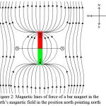 Earth's Magnetic Field | Magnetic Lines of Force