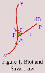 Biot-Savart's Law | Laplace's Law