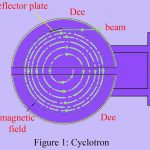 Cyclotron and Synchrotron