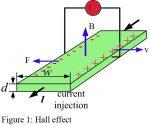 Hall Effect | Hall Effect Derivation