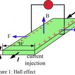 Hall Effect | Hall Effect Derivation