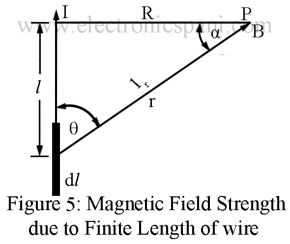 how to find where a magnetic field is