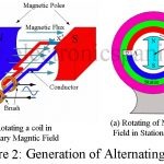 Fundamental and Generation of Alternating Current