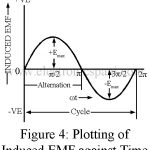 Alternating Current | Voltage Question with Answer