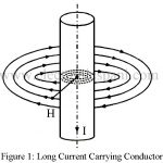 Magnetic Field Strength Due to Various types of Conductor
