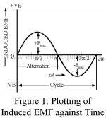 Alternating Waveform   Instantaneous value   Time period   Amplitude