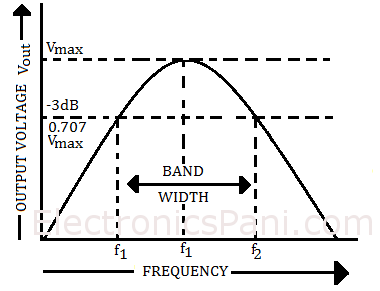 how to find resonant frequency in a band pass circuit