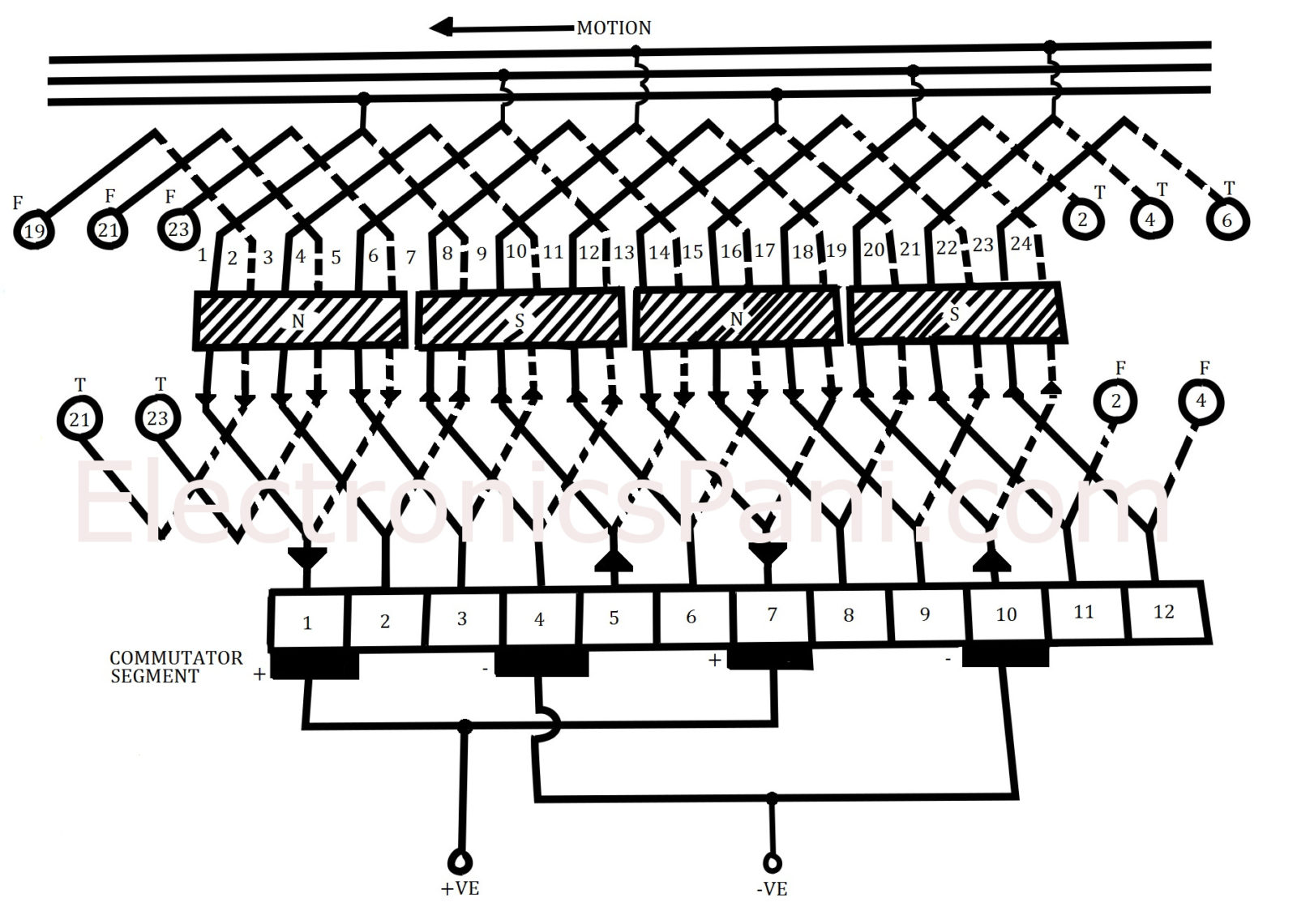Equalizer Connections in Lap Winding